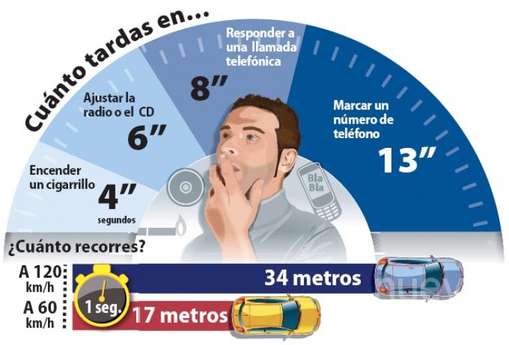 La DGT inicia una campaña especial de control de distracciones al volante |  NuevaAlcarria - Guadalajara