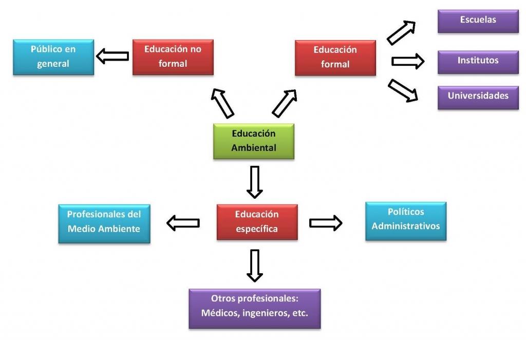 diagrama educacion ambiental